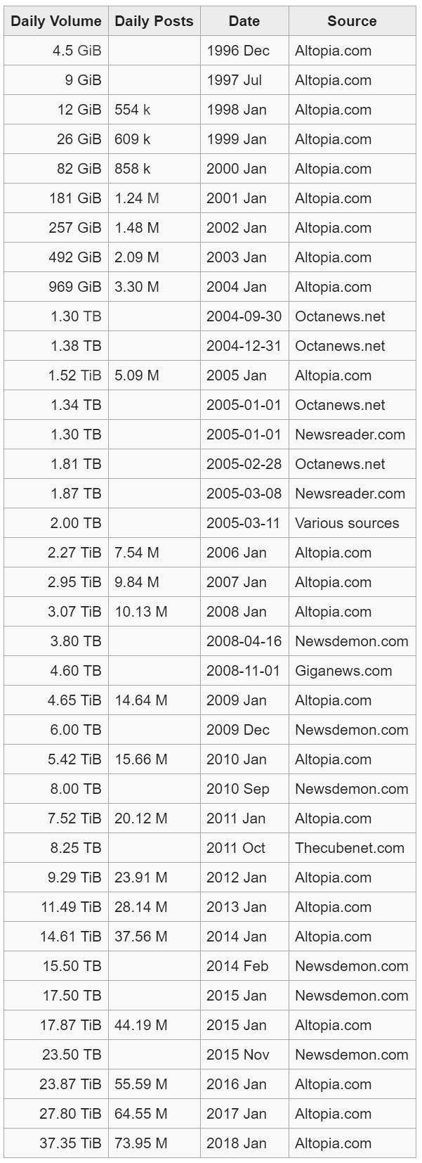 usenet statistics